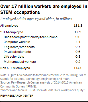 Diversity in the STEM workforce varies widely across jobs