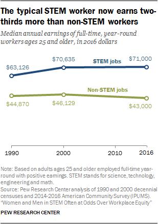 Diversity in the STEM workforce varies widely across jobs