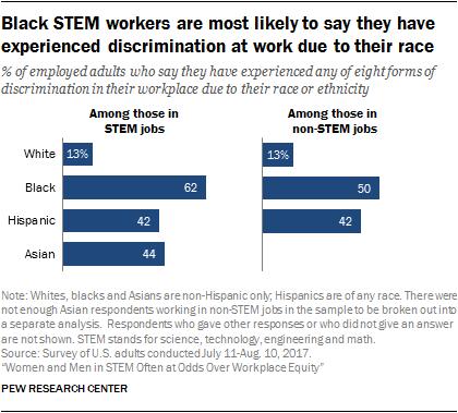 Minorities Widely Underrepresented In >> Racial Diversity And Discrimination In The U S Stem Workforce Pew