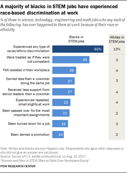 Racial diversity and discrimination in the U S  STEM workforce | Pew