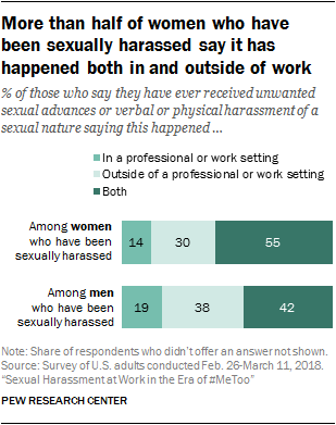Sexual Harassment at Work in the Era of #MeToo | Pew