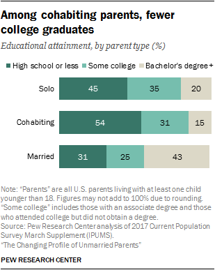 Divorce Rate Doesnt Go Up As Families >> Facts On Unmarried Parents In The U S Pew Research Center