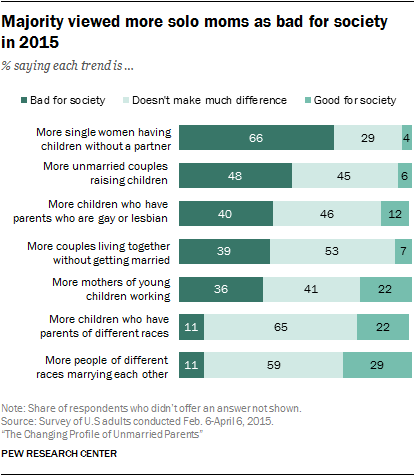 Facts On Unmarried Parents in the U S  | Pew Research Center