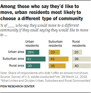 Similarities and differences between urban, suburban and rural