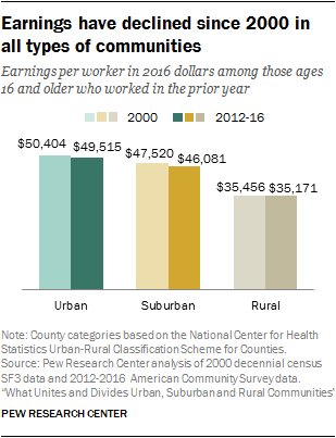 Demographic and economic trends in urban, suburban and rural