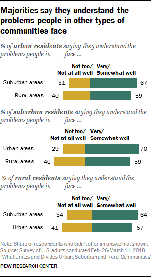 Majorities say they understand the problems people in other types of communities face