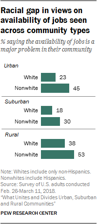 Problems that face urban, suburban and rural communities in