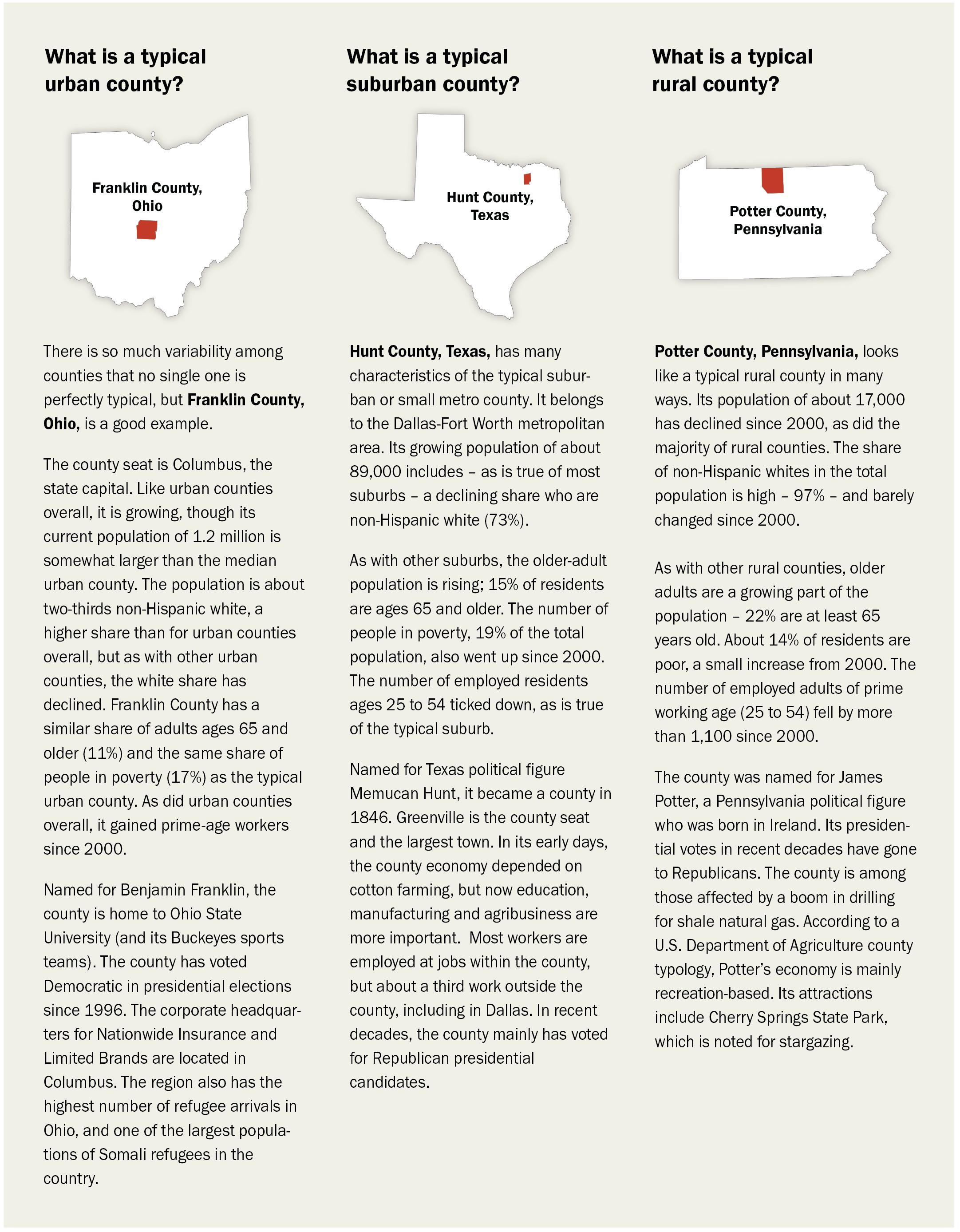 What is a typical urban, suburban, or rural county? | Pew