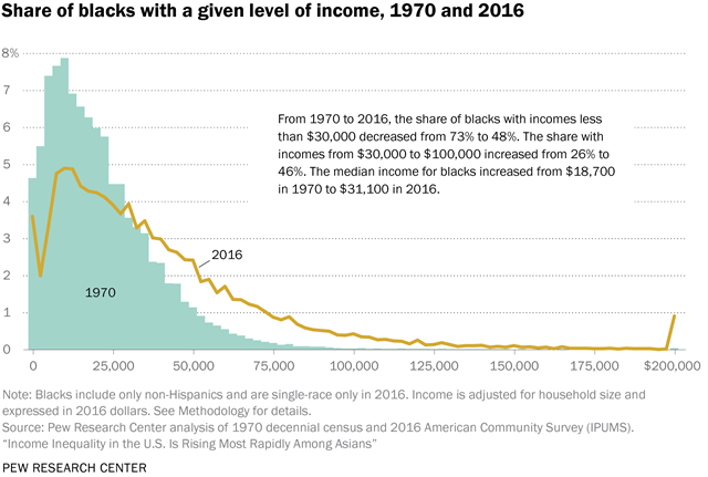 Share of blacks with a given level of income, 1970 and 2016