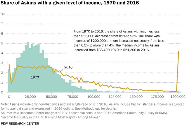 Share of Asians with a given level of income, 1970 and 2016