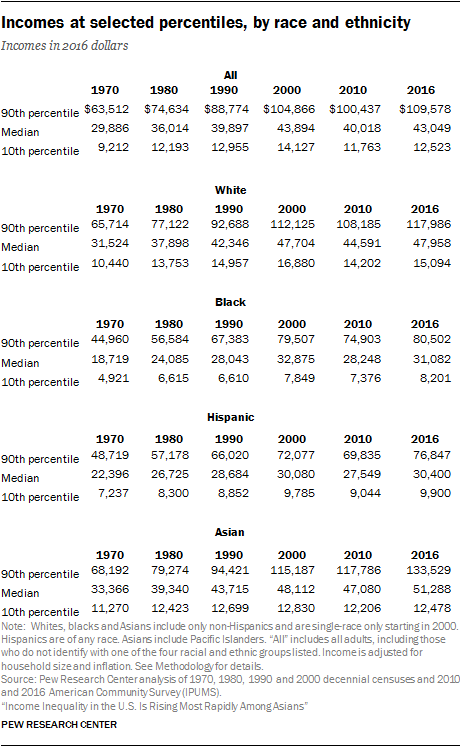 Incomes at selected percentiles, by race and ethnicity