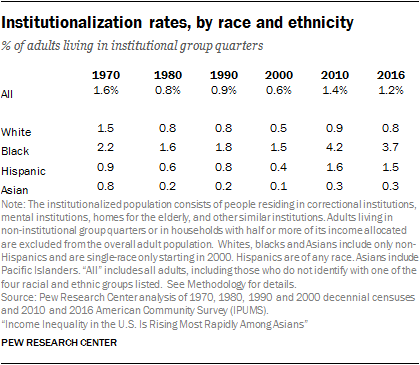 Institutionalization rates, by race and ethnicity
