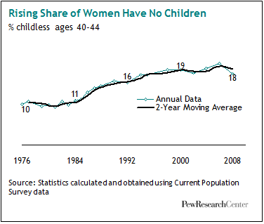 Childlessness Up Among All Women