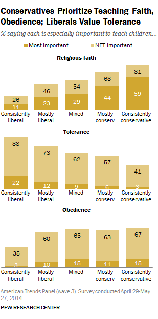 Conservatives Prioritize Teaching Faith, Obedience; Liberals Value Tolerance