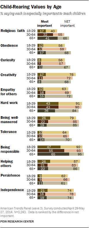 Child-Rearing Values by Age