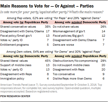 Main Reasons to Vote for — Or Against -- Parties