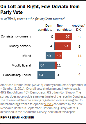 On Left and Right, Few Deviate from Party Vote
