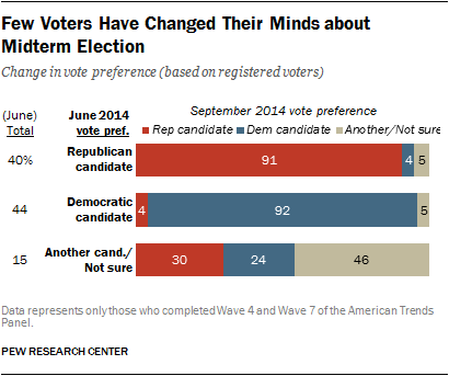 Few Voters Have Changed Their Minds about Midterm Election