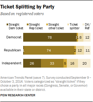 Ticket Splitting by Party