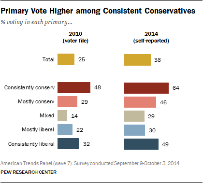 Primary Vote Higher among Consistent Conservatives