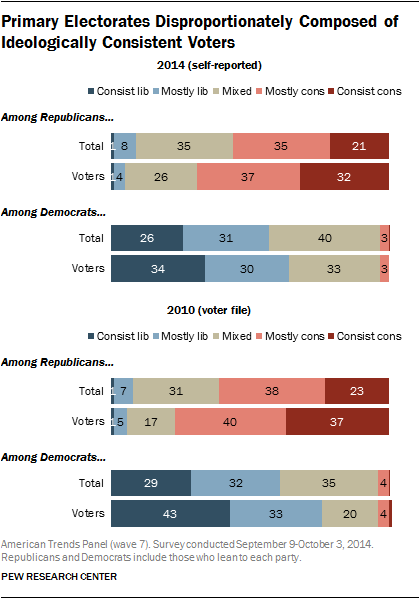 Primary Electorates Disproportionately Composed of Ideologically Consistent Voters