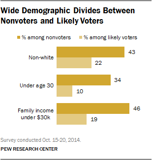 Wide Demographic Divides Between Nonvoters and Likely Voters