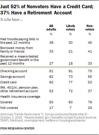 Just 52% of Nonvoters Have a Credit Card; 37% Have a Retirement Account