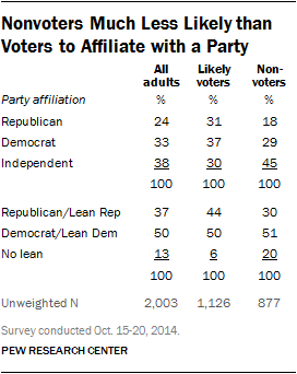 Nonvoters Much Less Likely than Voters to Affiliate with a Party