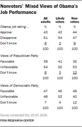 Nonvoters' Mixed Views of Obama's Job Performance