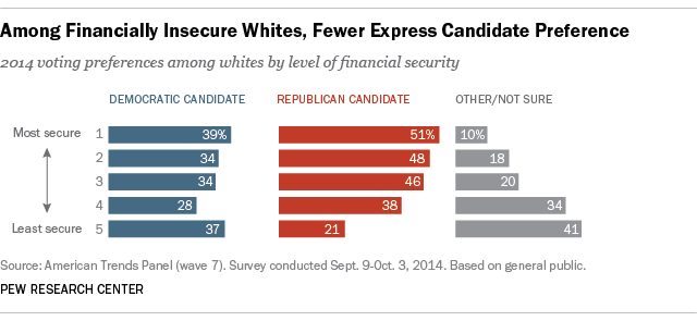 Among Financially Insecure Whites, Fewer Express Candidate Preference