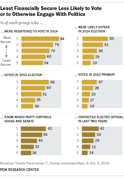 Least Financial Secure Less Likely to Vote or to Otherwise Engage With Politics