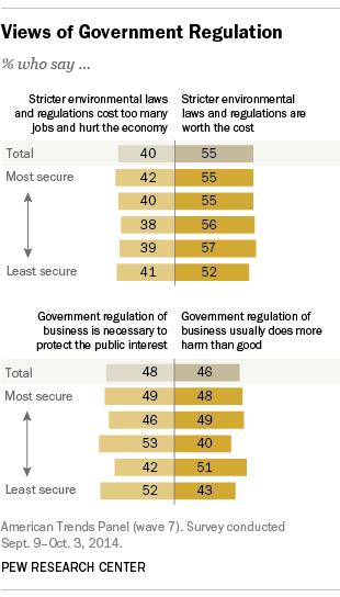 Views of Government Regulation