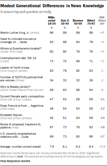 Modest Generational Differences in News Knowledge