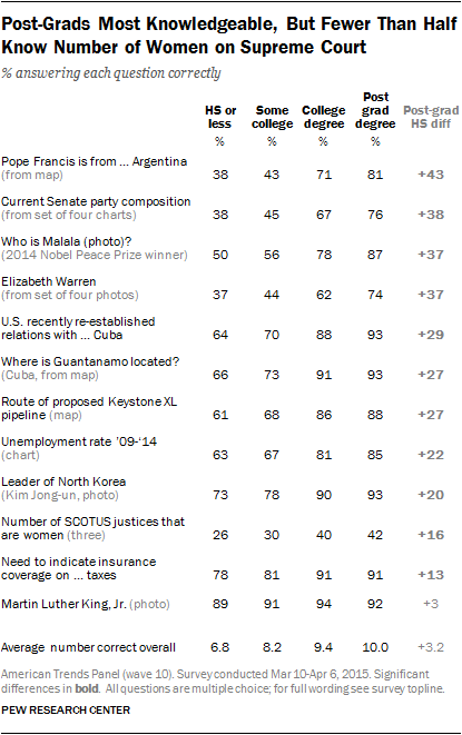 Post Grads Most Knowledgeable, But Fewer Than Half Know Number of Women on Supreme Court