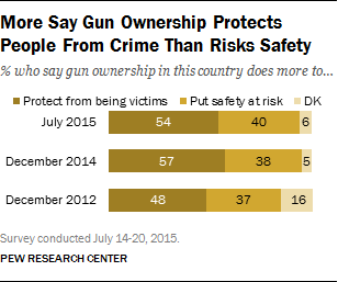 More Say Gun Ownership Protects People From Crime Than Risks Safety