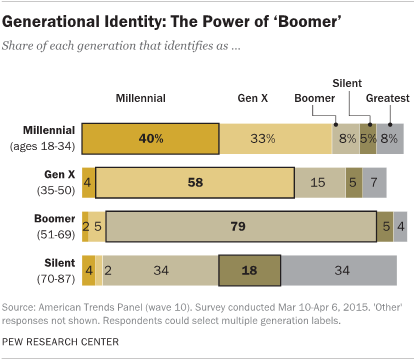 Generational Identity: The Power of 'Boomer'