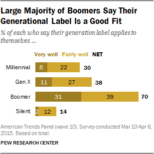 Large Majority of Boomers Say Their Generational Labels is a Good Fit