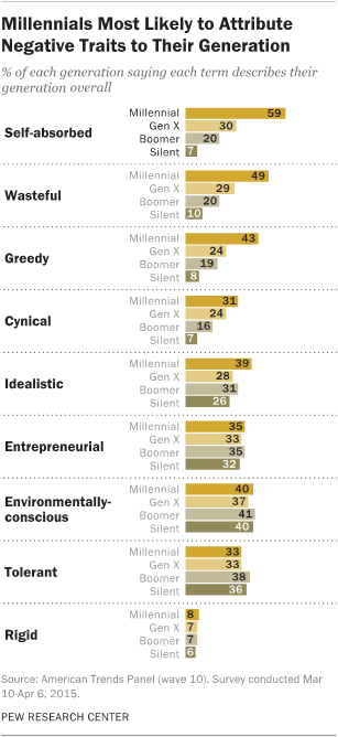 Millennials Most Likely to Attribute Negative Traits to Their Generation