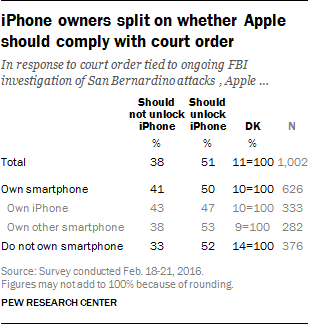 iPhone owners split on whether Apple should comply with court order