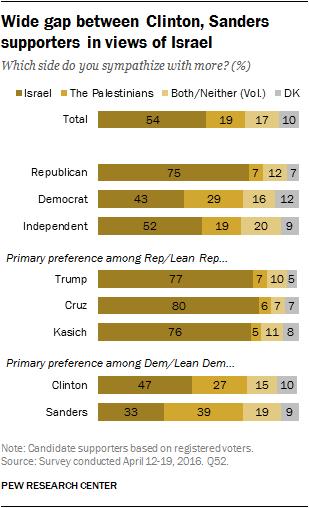 Wide gap between Clinton, Sanders supporters in views of Israel