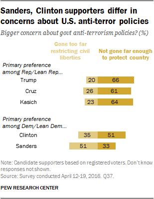 Sanders, Clinton supporters differ in concerns about U.S. anti-terror policies
