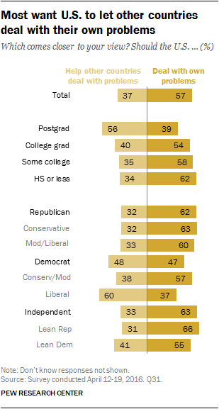 Widespread Uncertainty About America's Place in the World | Pew