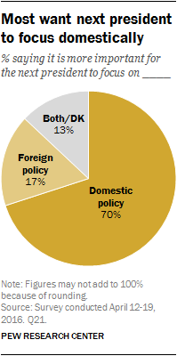 Most want next president to focus domestically