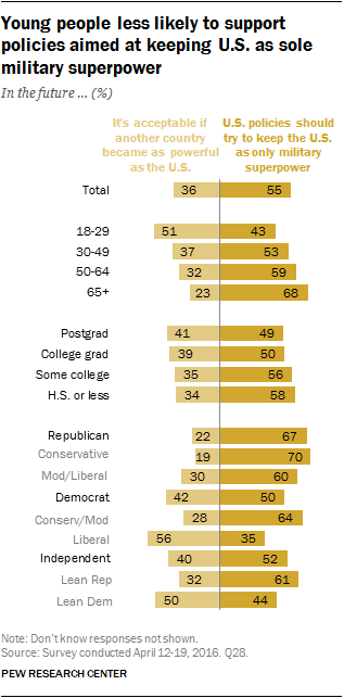 Young people less likely to support policies aimed at keeping U.S. as sole military superpower