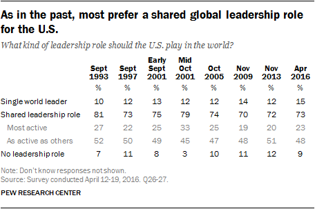 As in the past, most prefer a shared global leadership role for the U.S.