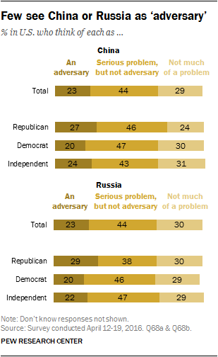 Few see China or Russia as 'adversary'