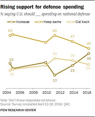 Rising support for defense spending