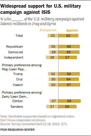 Widespread support for U.S. military campaign against ISIS