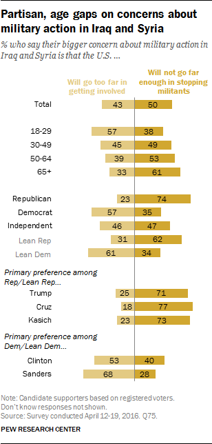 Partisan, age gaps on concerns about military action in Iraq and Syria
