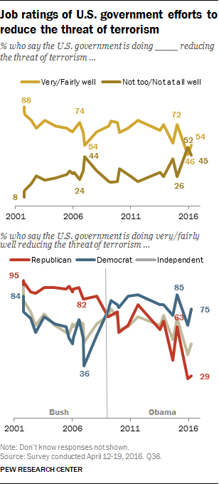 Job ratings of U.S. government efforts to reduce the threat of terrorism